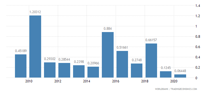 afghanistan foreign direct investment net inflows percent of gdp wb data