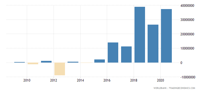 afghanistan foreign direct investment net outflows bop current us$ wb data
