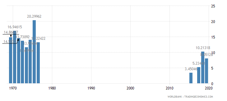 afghanistan fuel exports percent of merchandise exports wb data