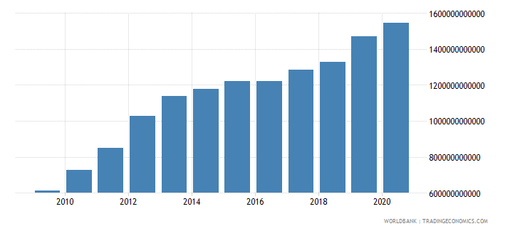 afghanistan gdp at market prices linked series current lcu wb data