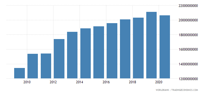 afghanistan gdp constant 2005 us$ wb data