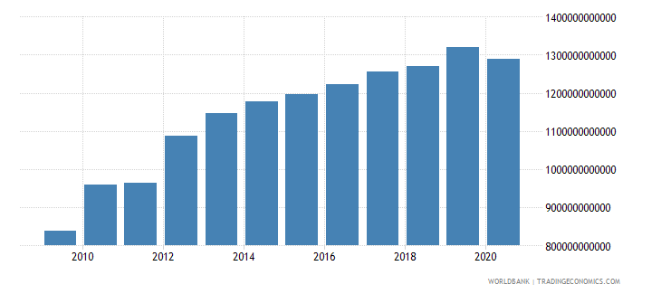 afghanistan gdp constant lcu wb data