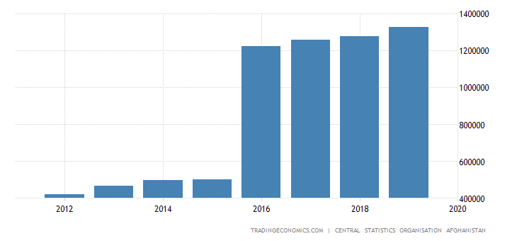Afghanistan Gdp Constant Prices