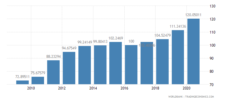 afghanistan gdp deflator base year varies by country wb data