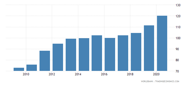 afghanistan gdp deflator linked series base year varies by country wb data