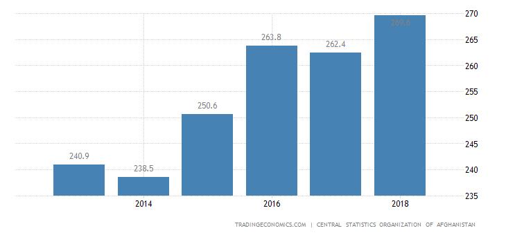 Afghanistan GDP Deflator