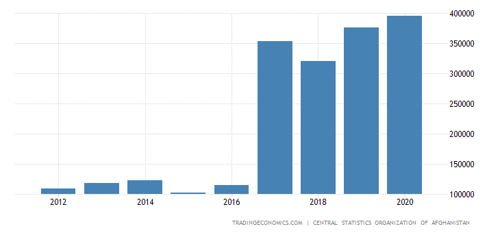 Afghanistan GDP From Agriculture