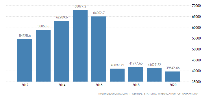 Afghanistan GDP From Construction