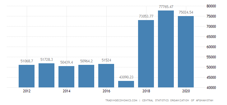 Afghanistan GDP From Manufacturing