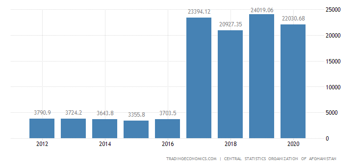 Afghanistan GDP From Mining