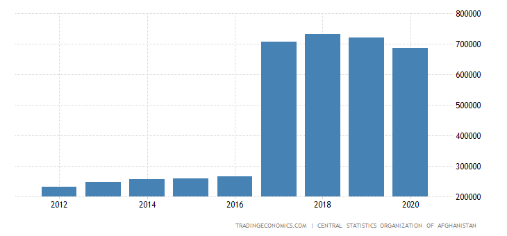 Afghanistan GDP From Services