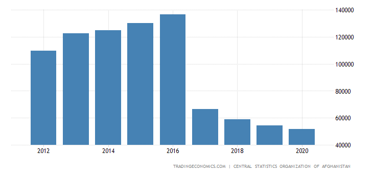 Afghanistan GDP From Transport Storage and Communication