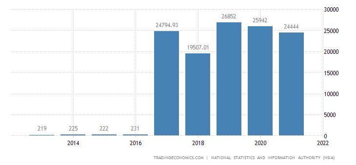 Afghanistan GDP From Utilities