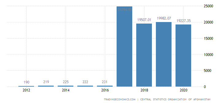 Afghanistan GDP From Utilities