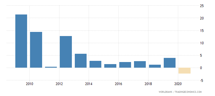 afghanistan gdp growth annual percent wb data