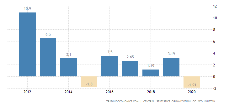 Afghanistan GDP Annual Growth Rate