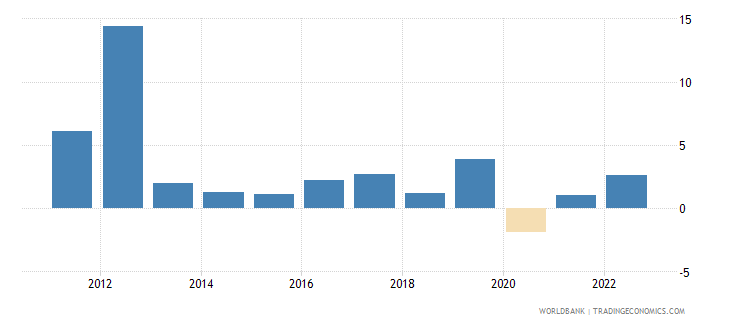 afghanistan gdp growth constant 2010 usd wb data