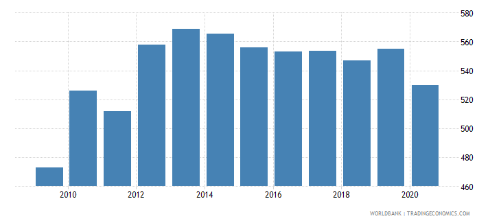 afghanistan gdp per capita constant 2005 us$ wb data