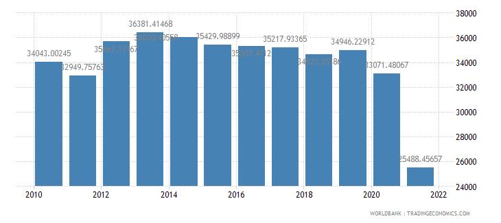 afghanistan gdp per capita constant lcu wb data