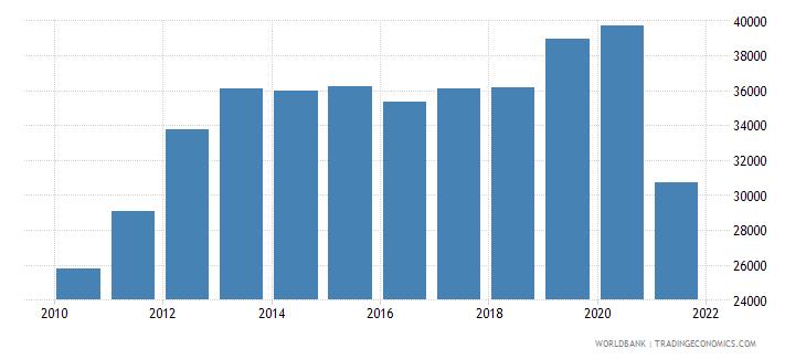 afghanistan gdp per capita current lcu wb data