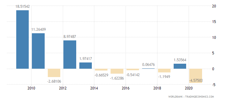 afghanistan gdp per capita growth annual percent wb data
