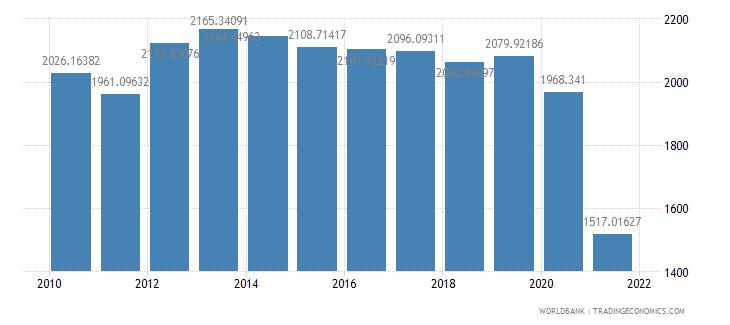 afghanistan gdp per capita ppp constant 2005 international dollar wb data