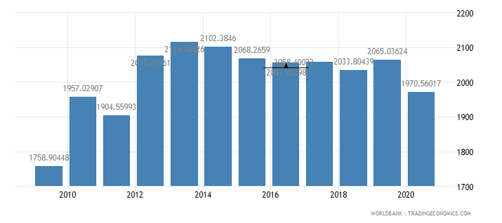 afghanistan gdp per capita ppp constant 2005 international dollar wb data