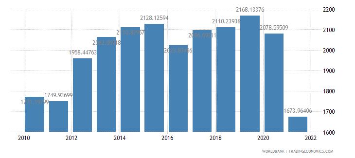 afghanistan gdp per capita ppp us dollar wb data