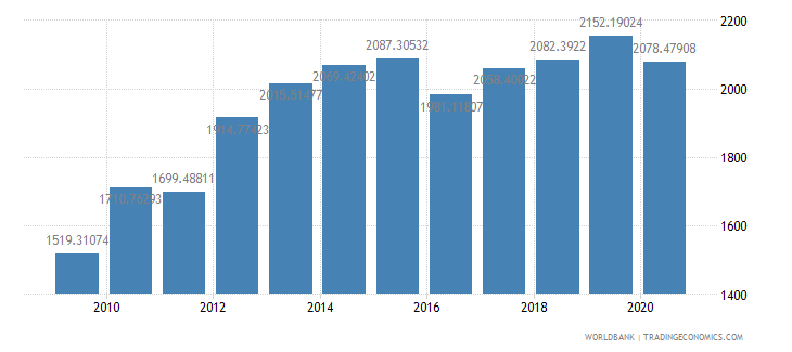 afghanistan gdp per capita ppp us dollar wb data