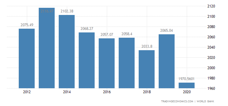 Afghanistan GDP per capita PPP