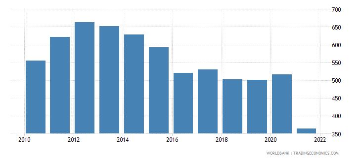 afghanistan gdp per capita us dollar wb data