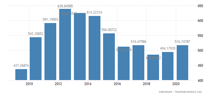 afghanistan gdp per capita us dollar wb data