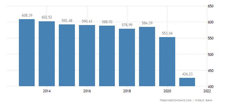 Afghanistan GDP per capita