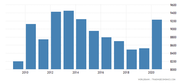 afghanistan gdp per person employed constant 2011 ppp $ wb data