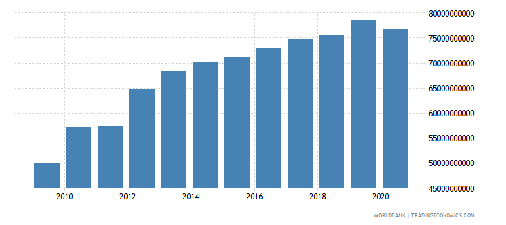 afghanistan gdp ppp constant 2005 international dollar wb data