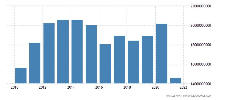 afghanistan gdp us dollar wb data