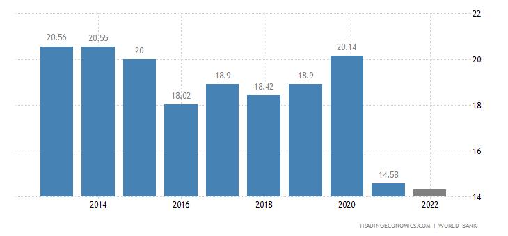 Afghanistan GDP