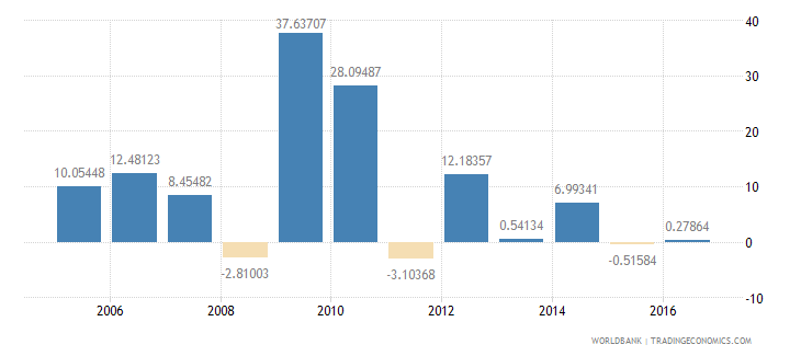 afghanistan general government final consumption expenditure annual percent growth wb data
