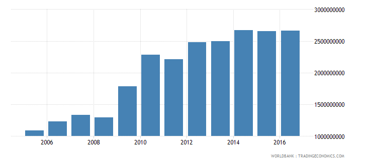 afghanistan general government final consumption expenditure constant 2005 us$ wb data