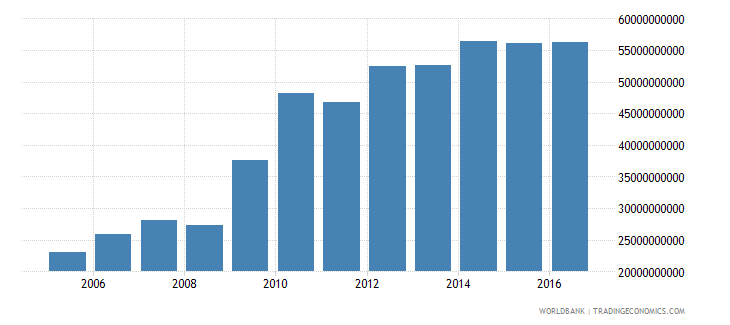 afghanistan general government final consumption expenditure constant lcu wb data