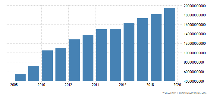 afghanistan general government final consumption expenditure current lcu wb data
