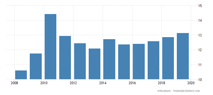 afghanistan general government final consumption expenditure percent of gdp wb data