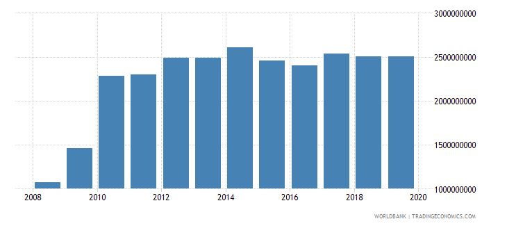 afghanistan general government final consumption expenditure us dollar wb data