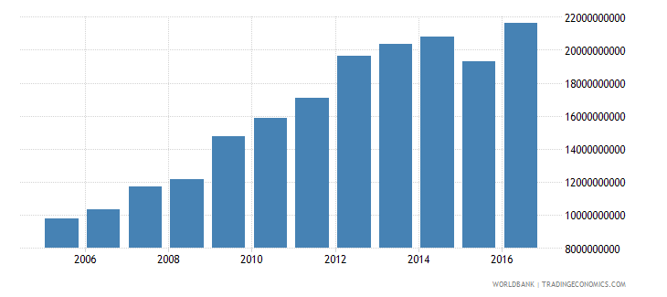 afghanistan gni constant 2005 us$ wb data
