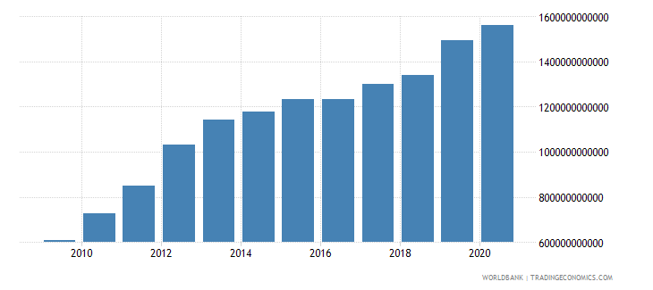 afghanistan gni current lcu wb data