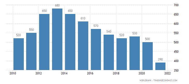 afghanistan gni per capita atlas method us dollar wb data
