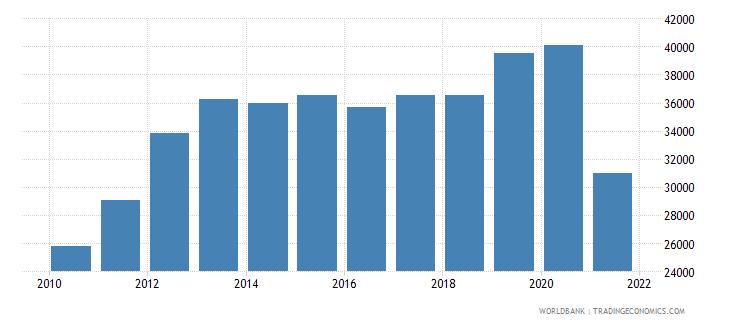 afghanistan gni per capita current lcu wb data