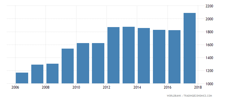 afghanistan gni per capita ppp constant 2011 international $ wb data