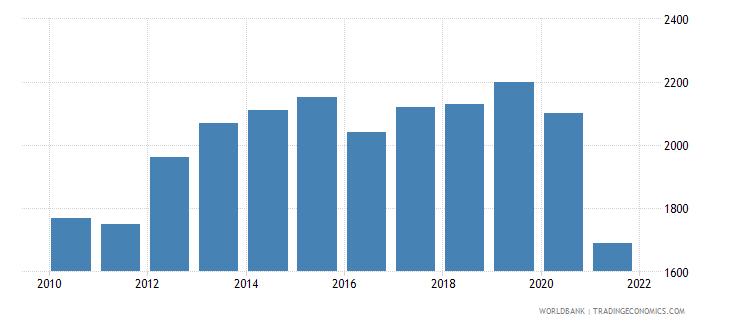afghanistan gni per capita ppp us dollar wb data