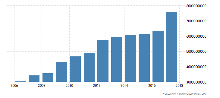 afghanistan gni ppp constant 2011 international $ wb data